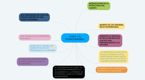 Mind Map: SHREK Y EL POSMODERNISMO