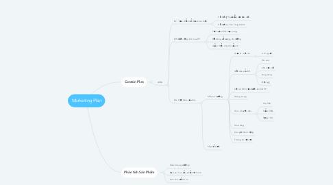 Mind Map: Marketing Plan