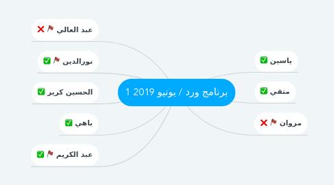 Mind Map: برنامج ورد / يونيو 2019 1