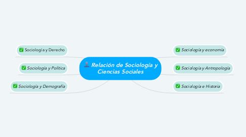 Mind Map: Relación de Sociología y Ciencias Sociales