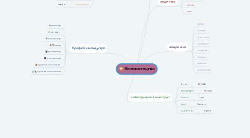 Mind Map: Кіномистецтво