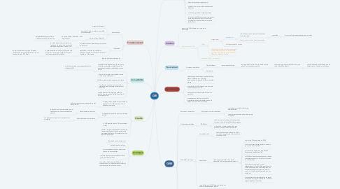 Mind Map: GIE