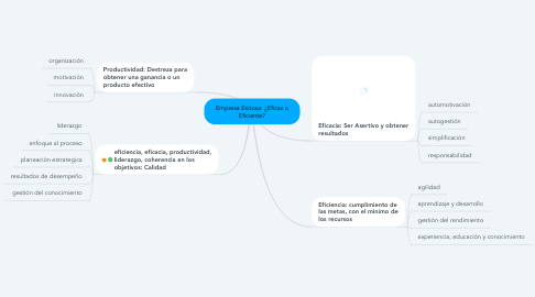 Mind Map: Empresa Exitosa: ¿Eficaz o Eficiente?