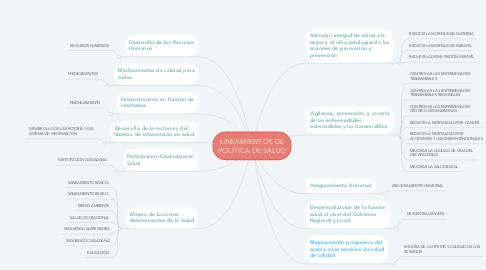 Mind Map: LINEAMIENTOS DE POLÍTICA DE SALUD