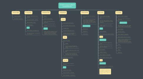Mind Map: O texto e suas múltiplas possibilidades