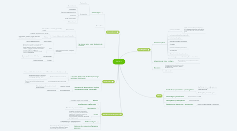 Mind Map: SHOCK