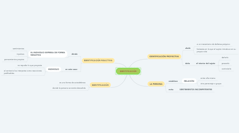 Mind Map: IDENTIFICACIÓN