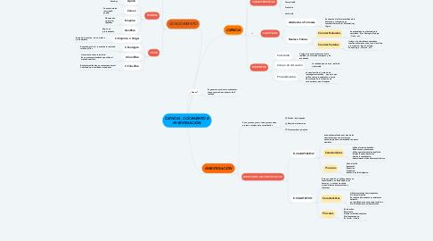 Mind Map: CIENCIA , COCIMIENTO E INVESTIGACIÓN