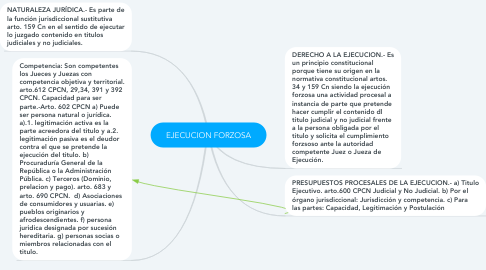 Mind Map: EJECUCION FORZOSA