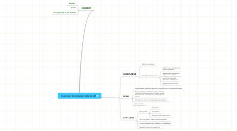 Mind Map: Implement Commission