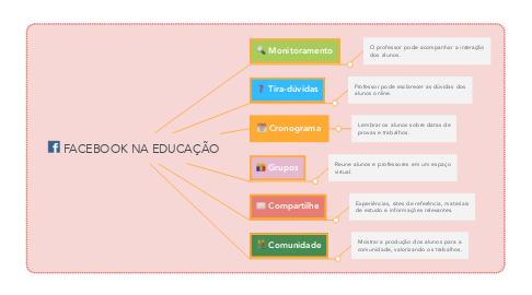 Mind Map: FACEBOOK NA EDUCAÇÃO