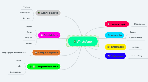 Mind Map: WhatsApp