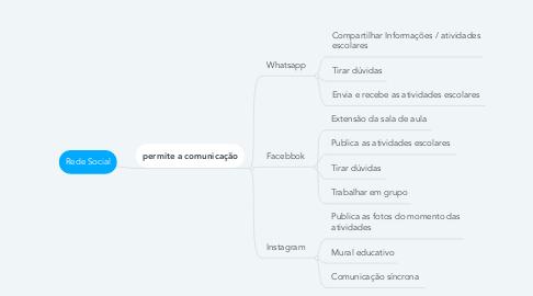 Mind Map: Rede Social