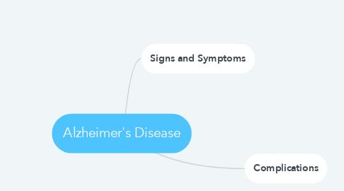 Mind Map: Alzheimer's Disease
