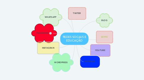 Mind Map: REDES SOCIAIS E EDUCAÇÃO