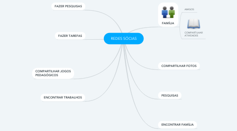 Mind Map: REDES SÓCIAS