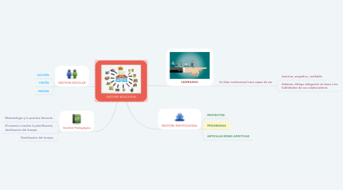 Mind Map: GESTION EDUCATIVA