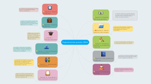Mind Map: Reglamento del aprendiz  SENA
