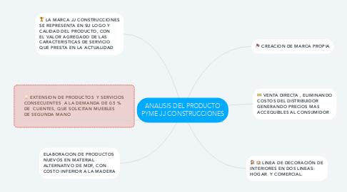 Mind Map: ANALISIS DEL PRODUCTO PYME JJ CONSTRUCCIONES