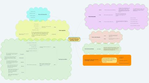 Mind Map: Teorías del desarrollo y sus principales exponentes psicología evolutiva.