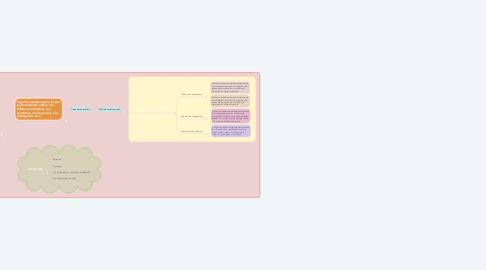 Mind Map: Desarrollo teórico conceptual de la personalidad