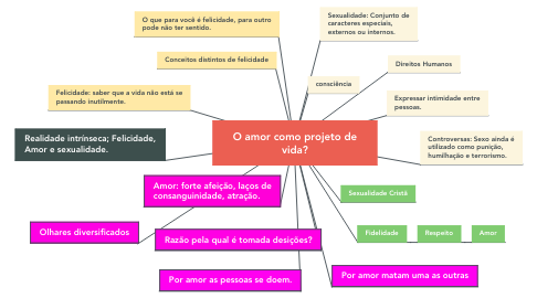 Mind Map: O amor como projeto de vida?