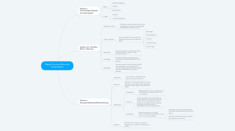 Mind Map: Regras/Técnicas/Meios de Interpretação