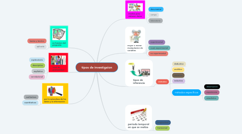 Mind Map: tipos de investigaion