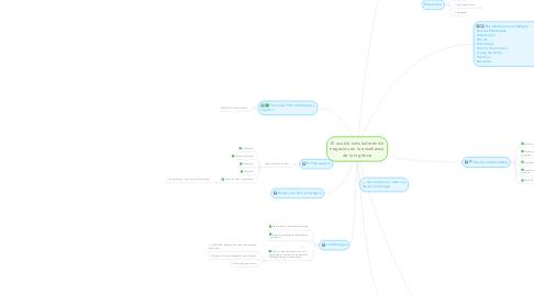Mind Map: El uso de simuladores de negocios en la enseñanza de la logística