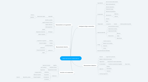 Mind Map: Razonamientos matematicos