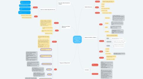 Mind Map: Tecnicas de Mapeamento Objeto Relacional