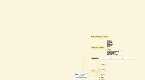 Mind Map: LA DIRECCIÓN Y EL CONTROL