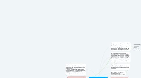Mind Map: Modelo toma de Decisiones Racional