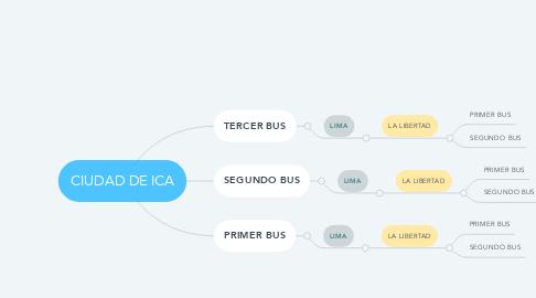 Mind Map: CIUDAD DE ICA