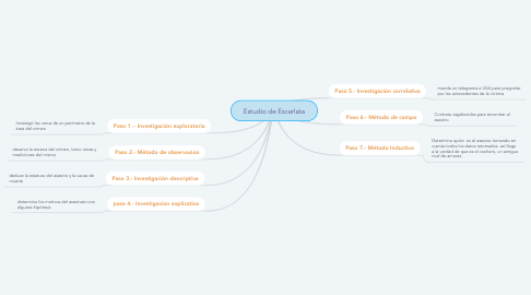 Mind Map: Estudio de Escarlata