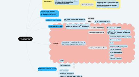 Mind Map: ÉTICA DE LA RELACIÓN CON Y EN EL OTRO