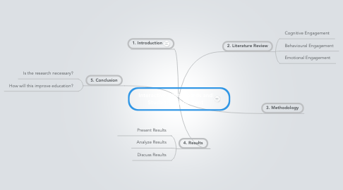 Mind Map: Interactive Whiteboards and Student Engagement