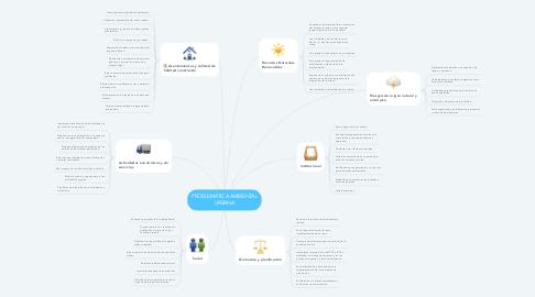 Mind Map: PROBLEMÁTICA AMBIENTAL URBANA