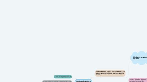 Mind Map: Modelo pedagógico en situación pedagógica encontrada