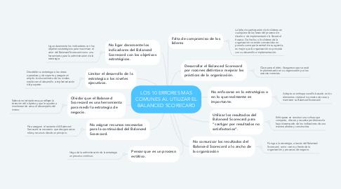 Mind Map: LOS 10 ERRORES MAS COMUNES AL UTILIZAR EL BALANCED SCORECARD