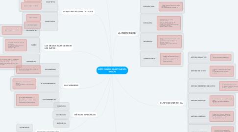 Mind Map: MÉTODOS DE INVESTIGACIÓN SEGÚN
