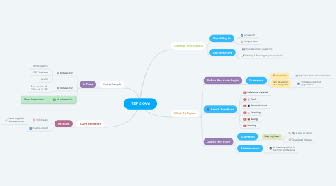 Mind Map: iTEP EXAM