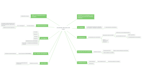 Mind Map: alcaloides derivados del Indol