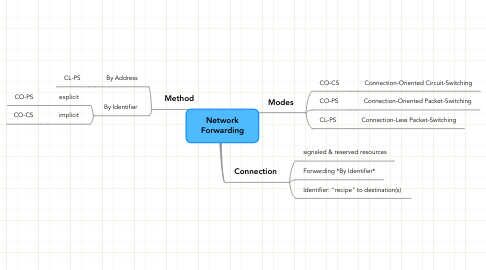 Mind Map: Network Forwarding