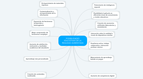 Mind Map: POSIBILIDADES EDUCATIVAS DE LA REALIDAD AUMENTADA