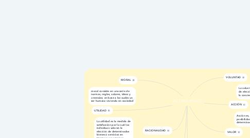 Mind Map: VALORES ETICOS