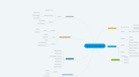 Mind Map: Tipode De Investigacion