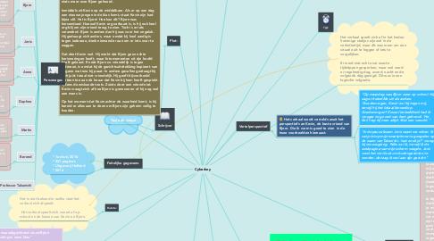 Mind Map: Cyberboy