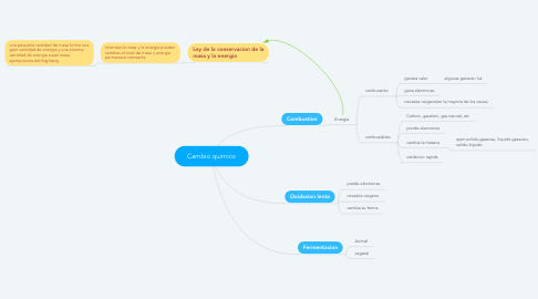 Mind Map: Cambio quimico