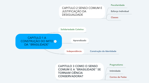 """Mind Map: CAPITULO 1 A CONSTRUÇÃO DO MITO DA """"BRASILIDADE"""""""